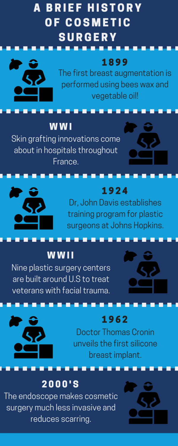 A Brief History of Cosmetic Surgery   Liposuction Surgery NYC   Long Island